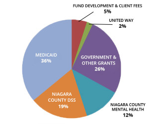 piechart-funding